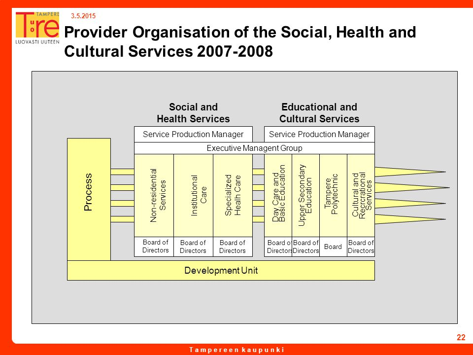 T a m p e r e e n k a u p u n k i 3.5.2015 22 Provider Organisation of the Social, Health and Cultural Services 2007-2008 Social and Health Services E