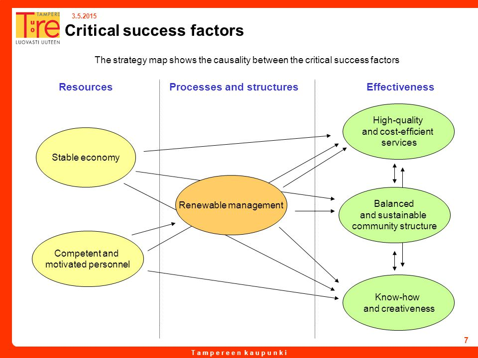 T a m p e r e e n k a u p u n k i 3.5.2015 7 Critical success factors The strategy map shows the causality between the critical success factors Stable