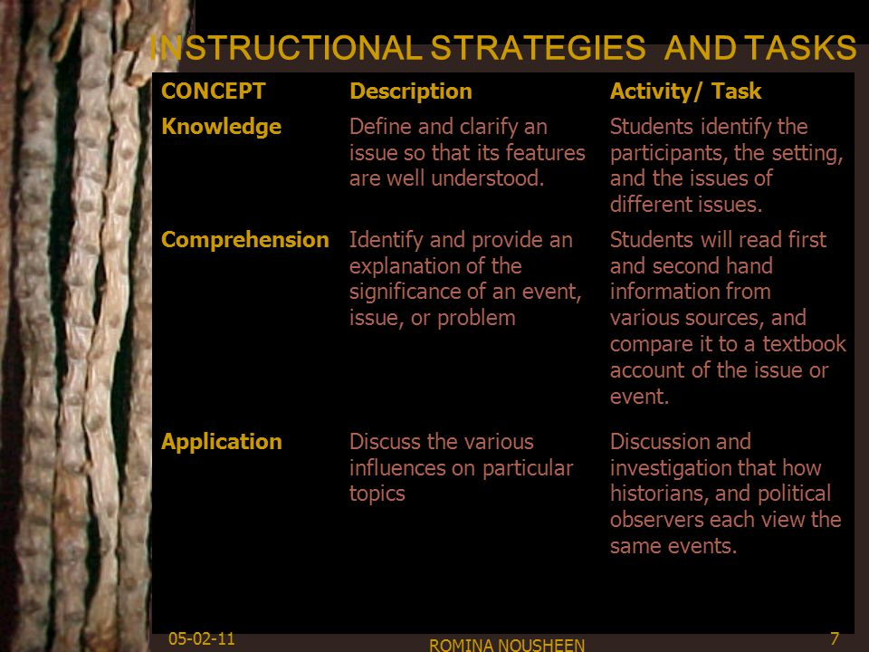 INSTRUCTIONAL STRATEGIES AND TASKS CONCEPTDescriptionActivity/ Task KnowledgeDefine and clarify an issue so that its features are well understood.