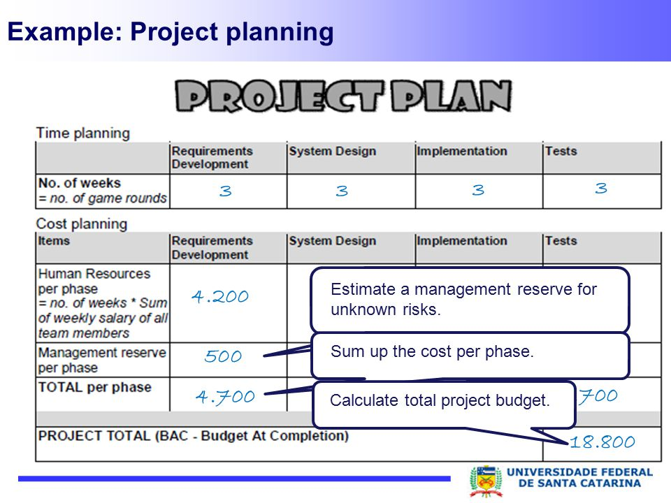 Example: Project planning 3 3 3 3 4.200 500 4.700 18.800 500 Estimate a management reserve for unknown risks. Sum up the cost per phase.Calculate tota