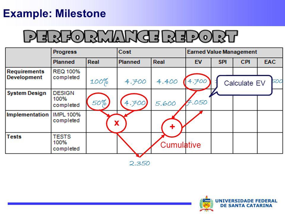 Example: Milestone 100% 18.5001,071,004.700 4.4004.700 50% Calculate EV 5.600 2.350 4.700 x + Cumulative 7.050