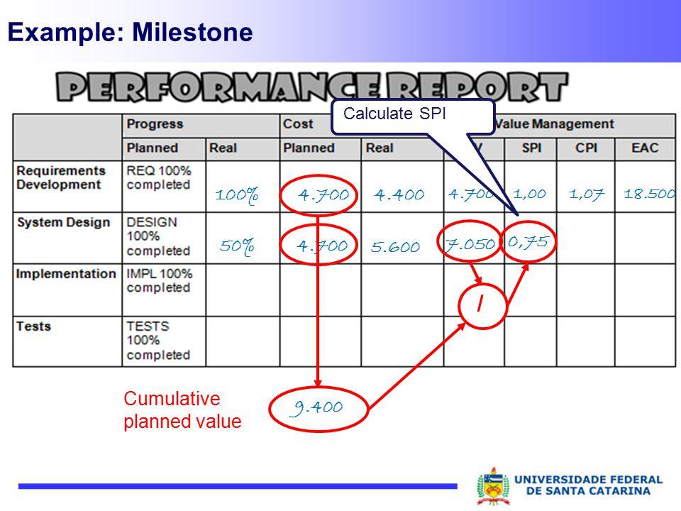 Example: Milestone 100% 18.5001,071,004.700 4.4004.700 50% Calculate SPI 5.600 4.700 / 7.050 Cumulative planned value 9.400 0,75