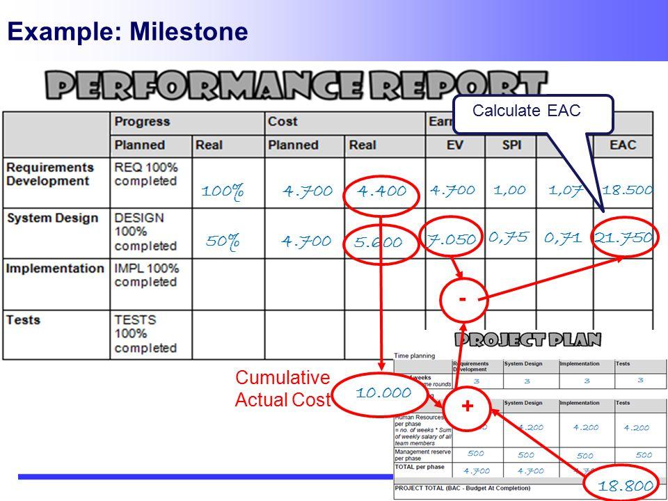 Example: Milestone 100% 18.5001,071,004.700 4.4004.700 50% Calculate EAC 5.600 4.700 7.050 18.800 + 0,75 0,71 - 21.750 Cumulative Actual Cost 10.000