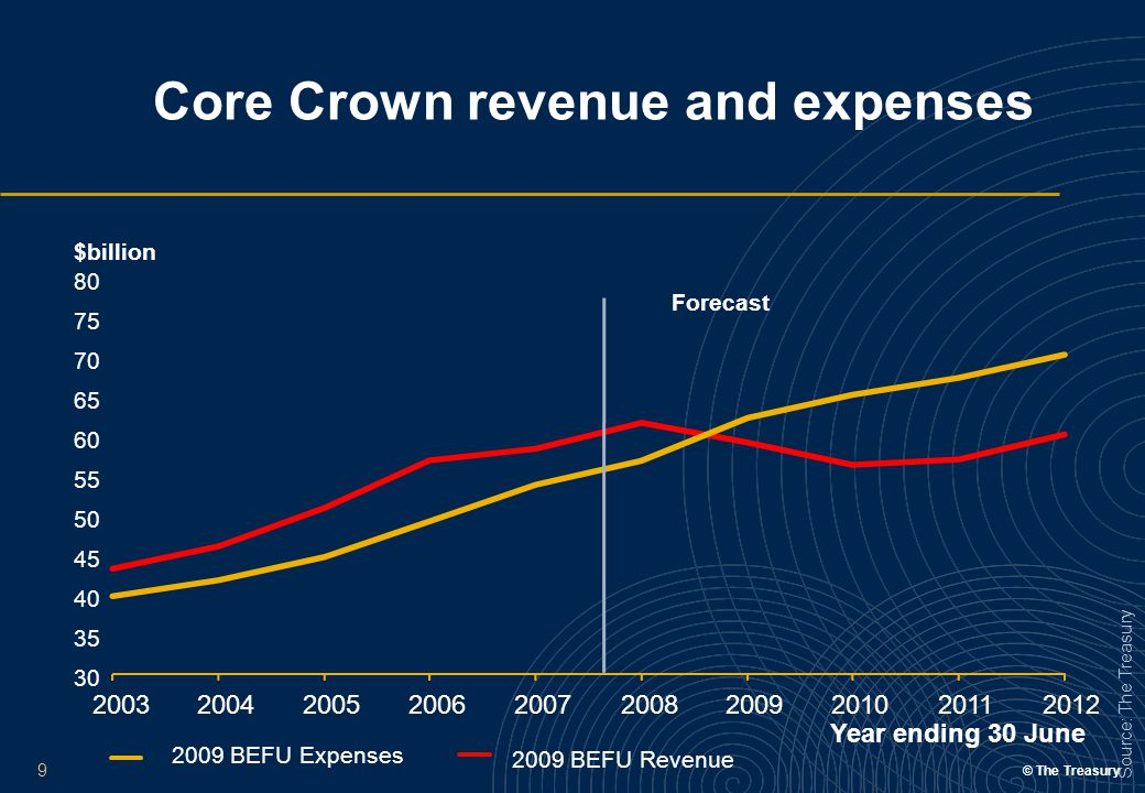 © The Treasury 9 Source: The Treasury Core Crown revenue and expenses 2009 BEFU Revenue 2009 BEFU Expenses 30 35 40 45 50 55 60 65 70 75 80 200420052006200720082009201020112012 $billion Year ending 30 June Forecast 2003