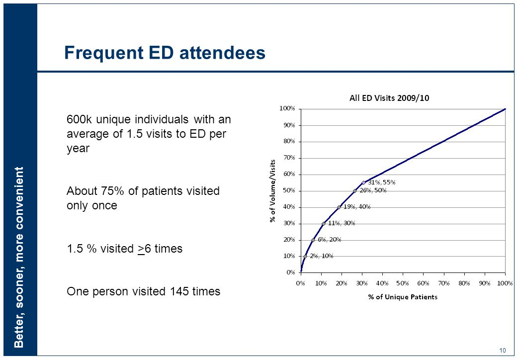 Better, sooner, more convenient 10 Frequent ED attendees 600k unique individuals with an average of 1.5 visits to ED per year About 75% of patients visited only once 1.5 % visited >6 times One person visited 145 times