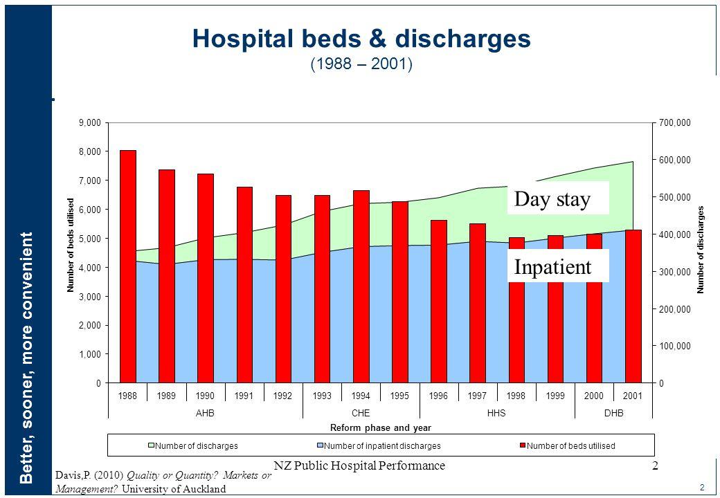 Better, sooner, more convenient 2 Davis,P. (2010) Quality or Quantity? Markets or Management? University of Auckland NZ Public Hospital Performance2 H