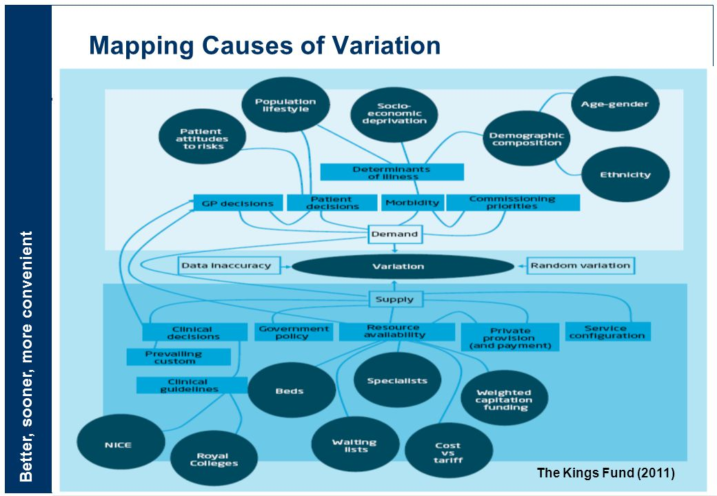 Better, sooner, more convenient 26 Mapping Causes of Variation The Kings Fund (2011)