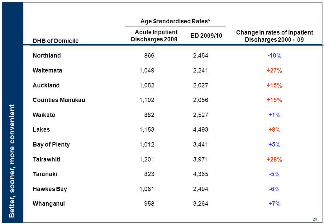 Better, sooner, more convenient 29 Age Standardised Rates* DHB of Domicile Acute Inpatient Discharges 2009 ED 2009/10 Change in rates of Inpatient Discharges 2000 - 09 Northland 866 2,454-10% Waitemata 1,049 2,241+27% Auckland 1,052 2,027+15% Counties Manukau 1,102 2,056+15% Waikato 882 2,527+1% Lakes 1,153 4,493+8% Bay of Plenty 1,012 3,441+5% Tairawhiti 1,201 3,971+28% Taranaki 823 4,365-5% Hawkes Bay 1,061 2,494-6% Whanganui 958 3,264+7%