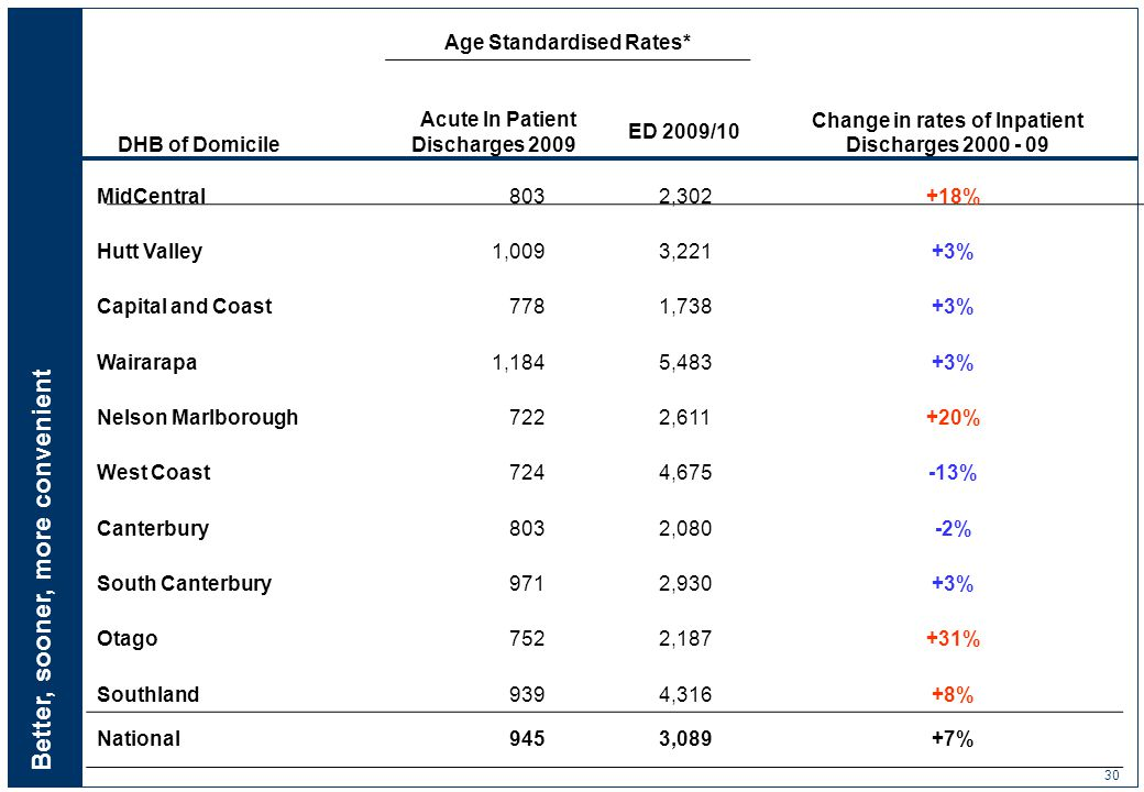 Better, sooner, more convenient 30 Age Standardised Rates* DHB of Domicile Acute In Patient Discharges 2009 ED 2009/10 Change in rates of Inpatient Discharges 2000 - 09 MidCentral 803 2,302+18% Hutt Valley 1,009 3,221+3% Capital and Coast 778 1,738+3% Wairarapa 1,184 5,483+3% Nelson Marlborough 722 2,611+20% West Coast 724 4,675-13% Canterbury 803 2,080-2% South Canterbury 971 2,930+3% Otago 752 2,187+31% Southland 939 4,316+8% National 945 3,089+7%