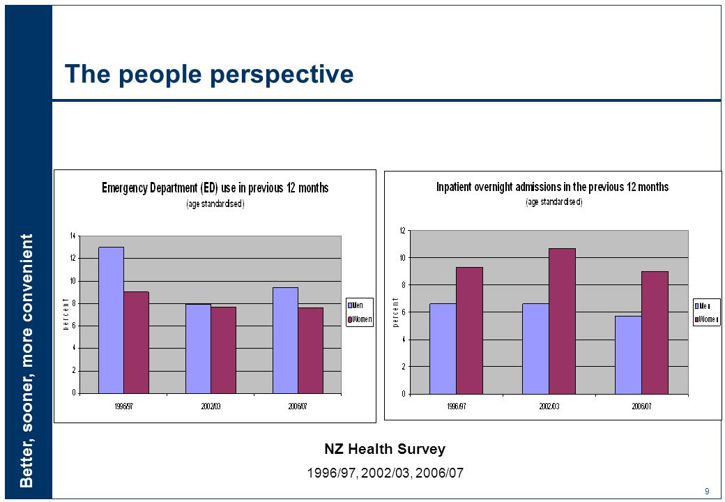 Better, sooner, more convenient 9 The people perspective NZ Health Survey 1996/97, 2002/03, 2006/07