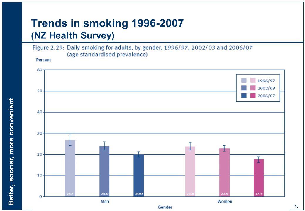 Better, sooner, more convenient 10 Trends in smoking 1996-2007 (NZ Health Survey)