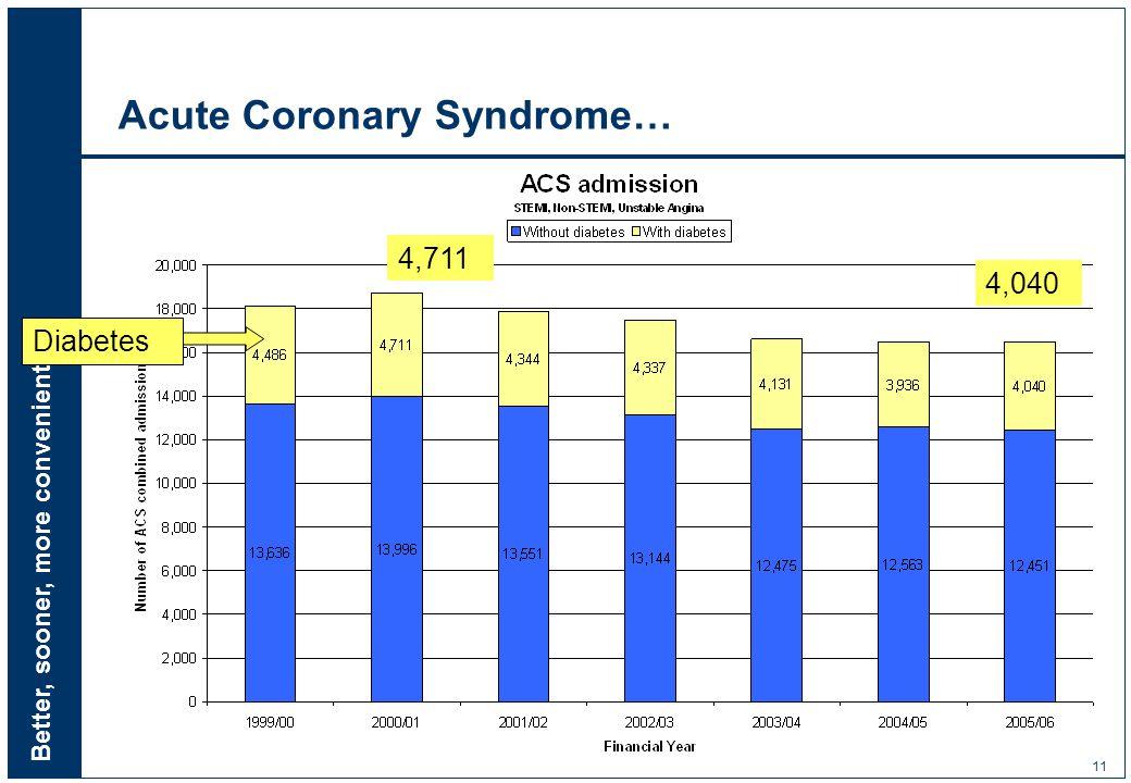 Better, sooner, more convenient 11 Acute Coronary Syndrome… Diabetes 4,711 4,040