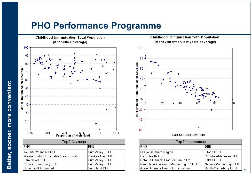 Better, sooner, more convenient 12 PHO Performance Programme