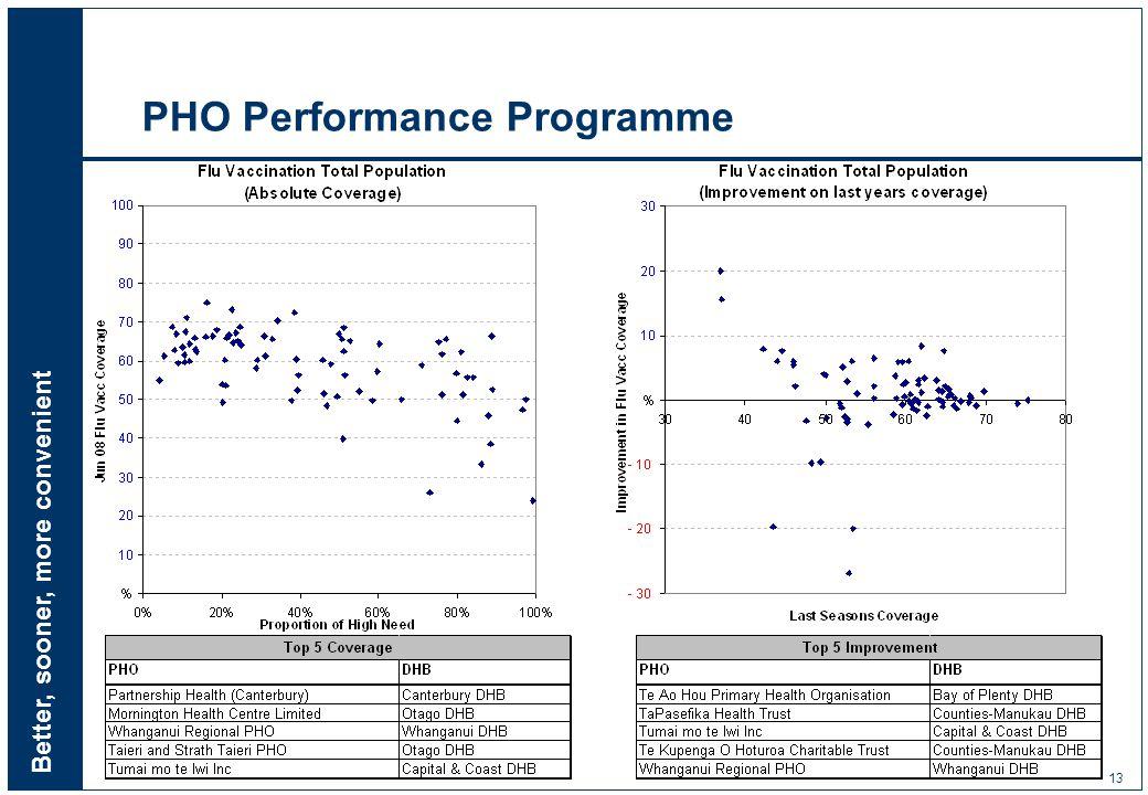 Better, sooner, more convenient 13 PHO Performance Programme