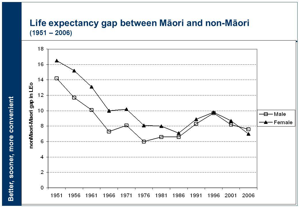 Better, sooner, more convenient 7 Life expectancy gap between Māori and non-Māori (1951 – 2006)