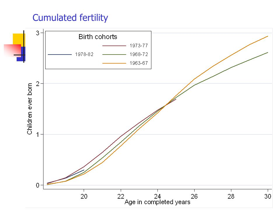 Cumulated fertility