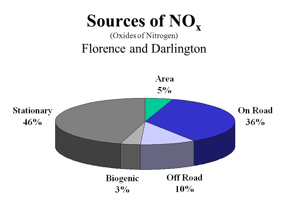 Sources of NO x (Oxides of Nitrogen) Florence and Darlington