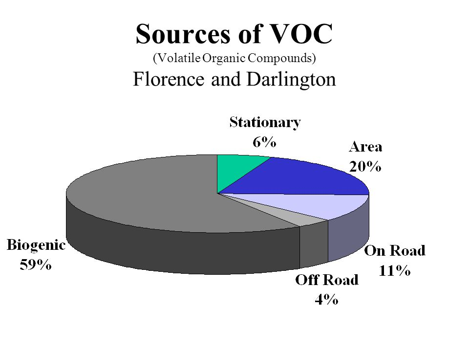 Sources of VOC (Volatile Organic Compounds) Florence and Darlington