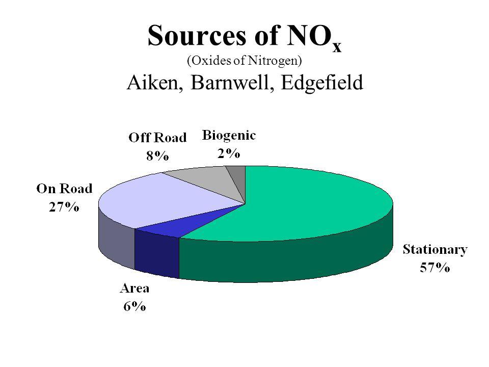 Sources of NO x (Oxides of Nitrogen) Aiken, Barnwell, Edgefield