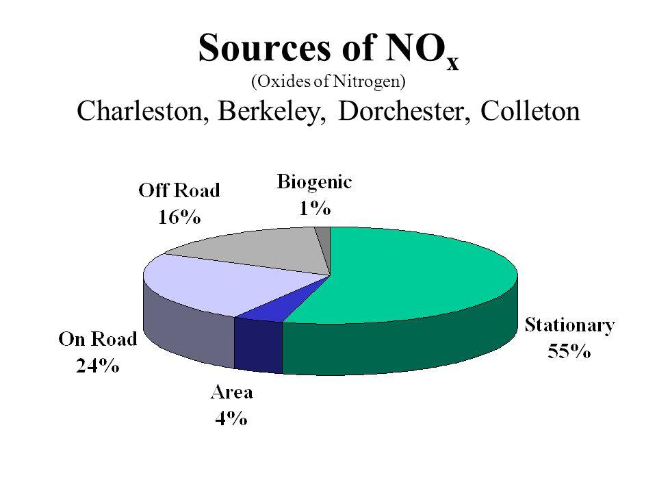 Sources of NO x (Oxides of Nitrogen) Charleston, Berkeley, Dorchester, Colleton