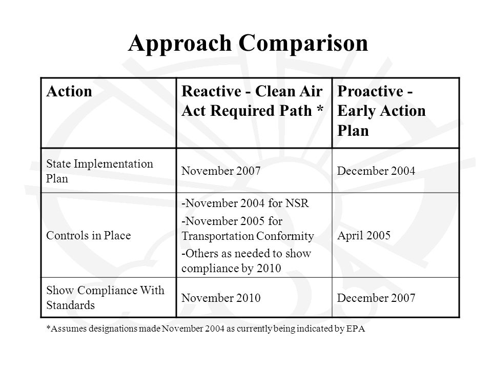 *Assumes designations made November 2004 as currently being indicated by EPA ActionReactive - Clean Air Act Required Path * Proactive - Early Action Plan State Implementation Plan November 2007December 2004 Controls in Place -November 2004 for NSR -November 2005 for Transportation Conformity -Others as needed to show compliance by 2010 April 2005 Show Compliance With Standards November 2010December 2007 Approach Comparison