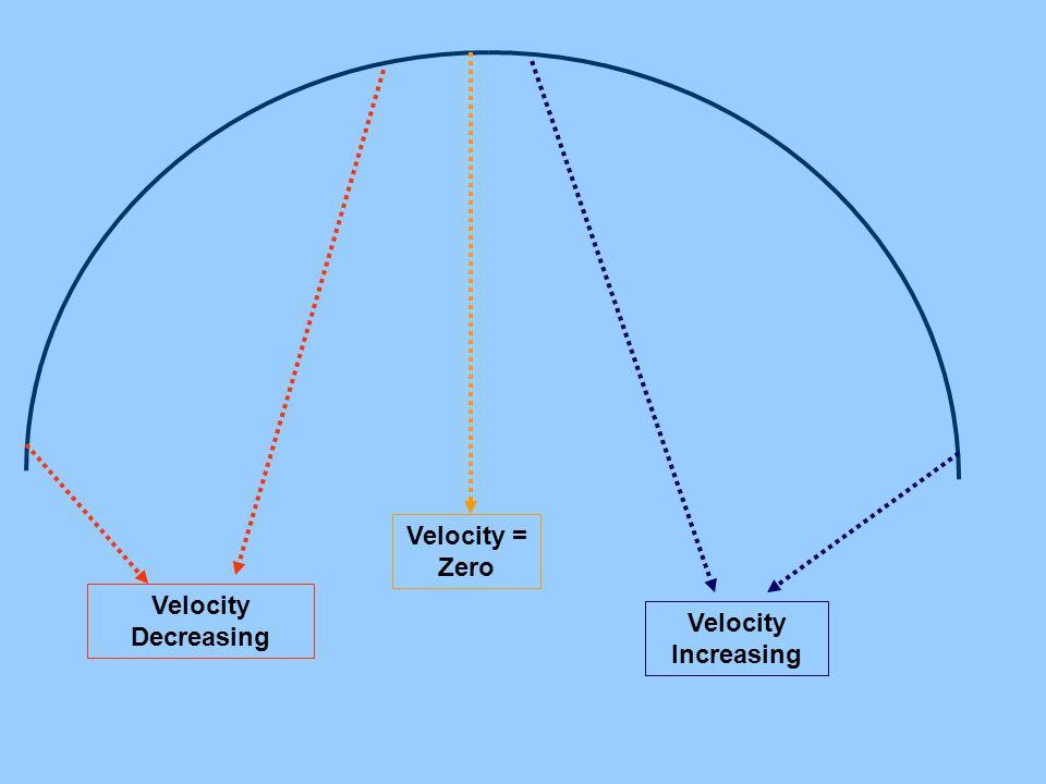 Velocity Decreasing Velocity = Zero Velocity Increasing