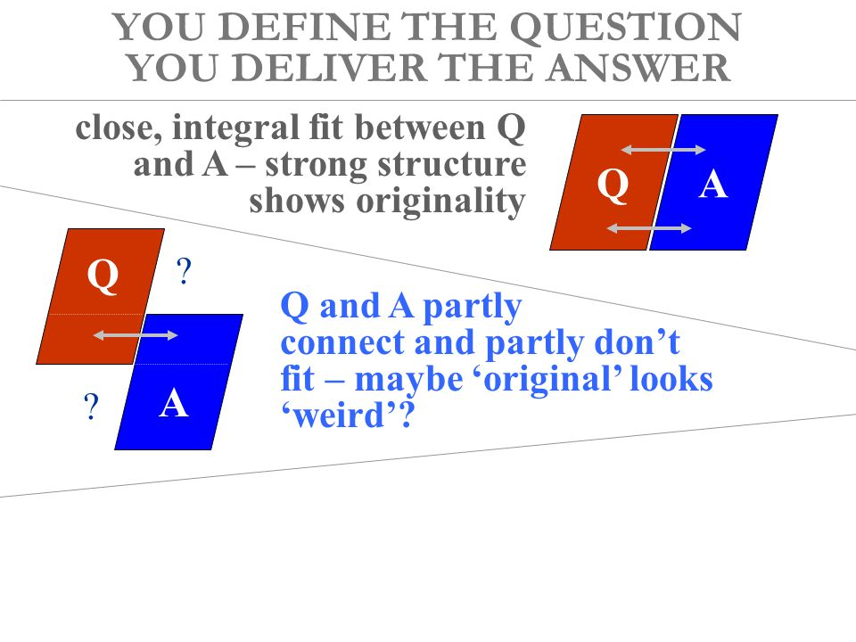 YOU DEFINE THE QUESTION YOU DELIVER THE ANSWER QA Q A close, integral fit between Q and A – strong structure shows originality very loose fit between Q and A – unclear intellectual purpose Q and A partly connect and partly don't fit – maybe 'original' looks 'weird'.