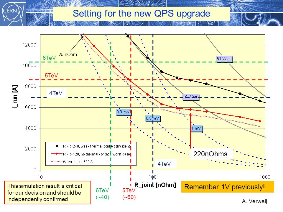 A. Verweij Setting for the new QPS upgrade 5TeV (~60) 4TeV 6TeV (~40) Remember 1V previously! This simulation result is critical for our decision and
