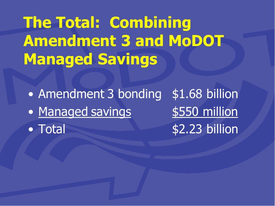 Amendment 3 bonding$1.68 billion Managed savings$550 million Total$2.23 billion The Total: Combining Amendment 3 and MoDOT Managed Savings