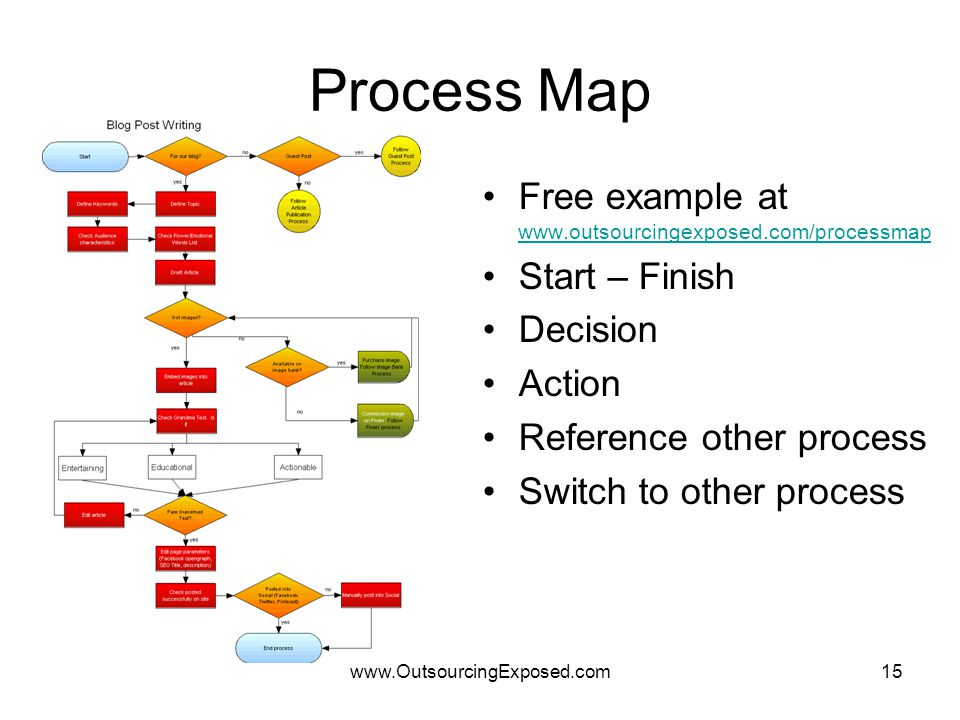 www.OutsourcingExposed.com15 Process Map Free example at www.outsourcingexposed.com/processmap www.outsourcingexposed.com/processmap Start – Finish De