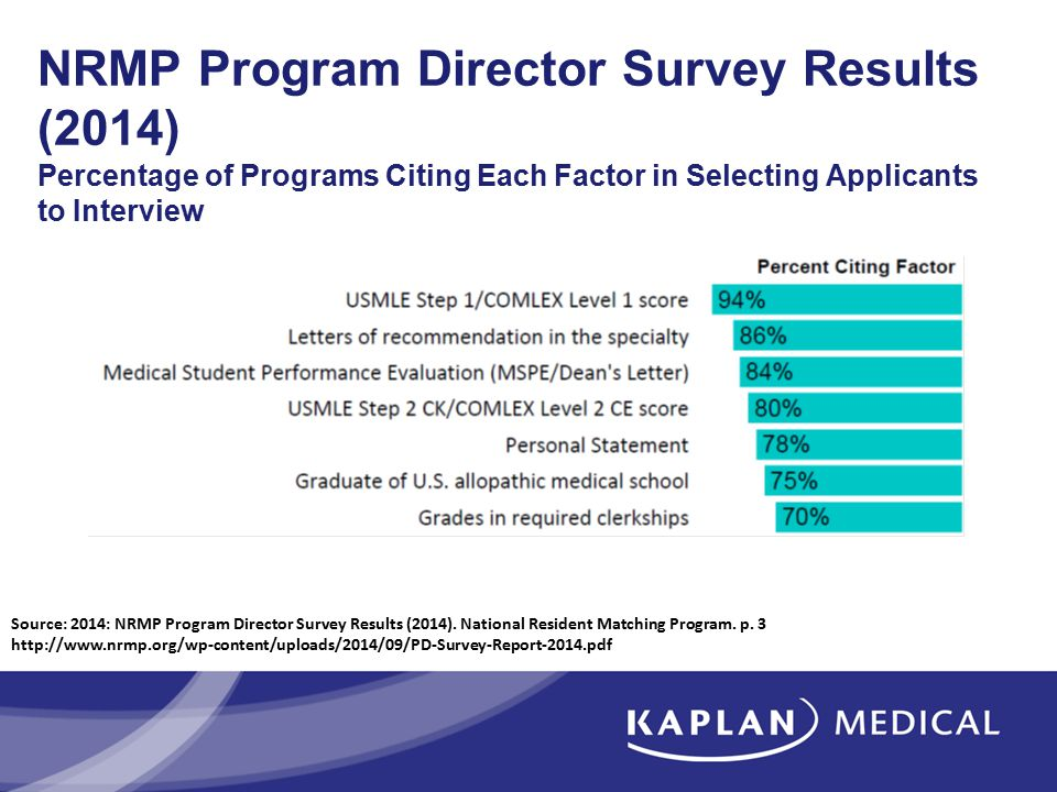 NRMP Program Director Survey Results (2014) Percentage of Programs Citing Each Factor in Selecting Applicants to Interview Source: 2014: NRMP Program