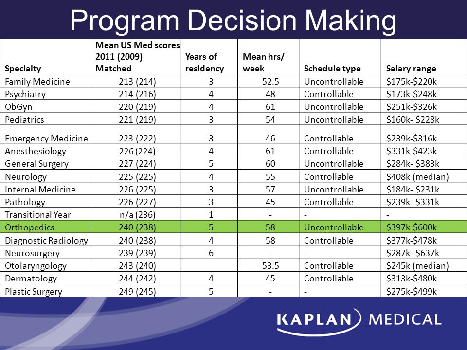 Specialty Mean US Med scores 2011 (2009) Matched Years of residency Mean hrs/ weekSchedule typeSalary range Family Medicine213 (214)352.5Uncontrollabl