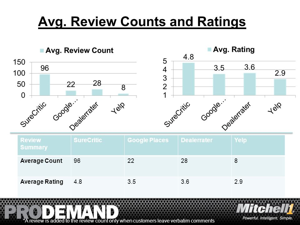 33 Avg. Review Counts and Ratings Review Summary SureCriticGoogle PlacesDealerraterYelp Average Count9622288 Average Rating4.83.53.62.9 *A review is a