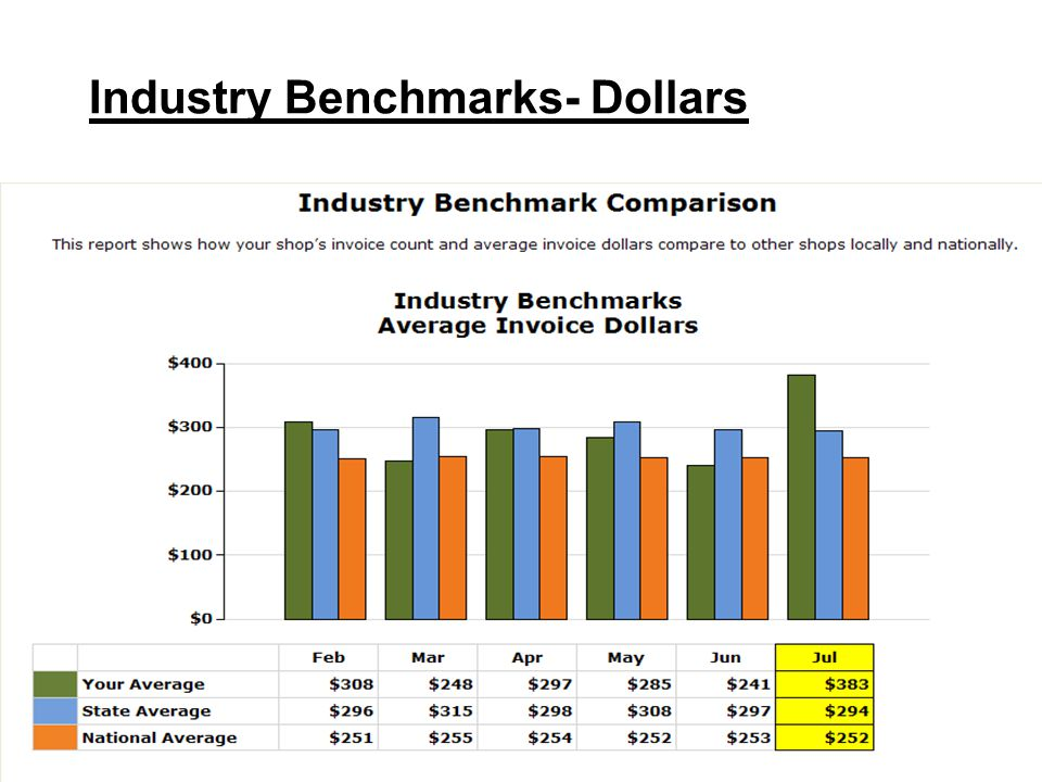 47 Industry Benchmarks- Dollars