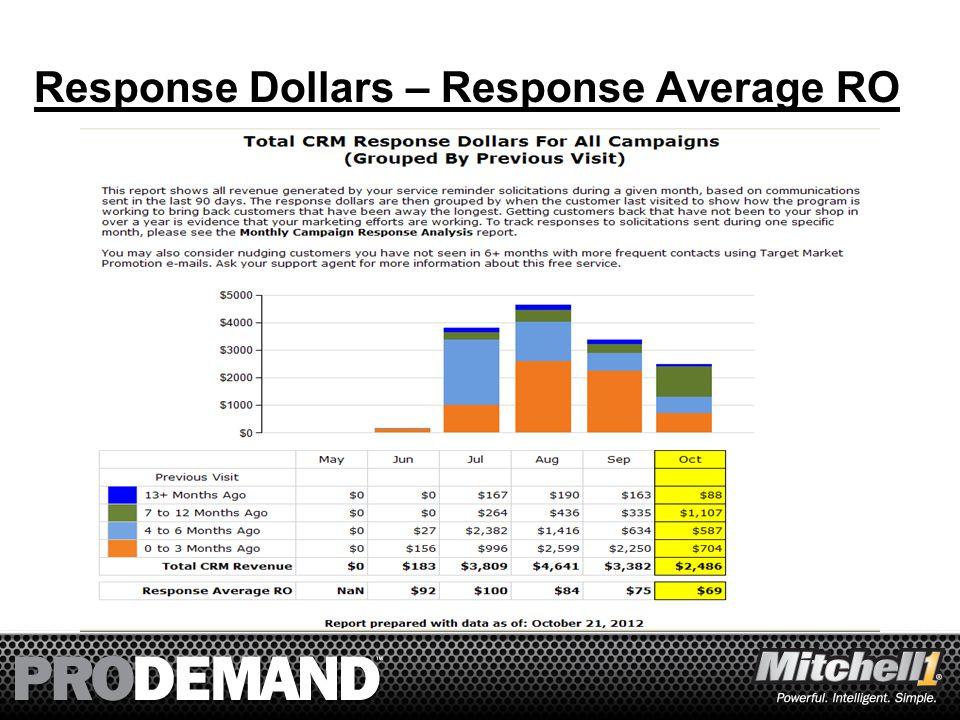 54 Response Dollars – Response Average RO