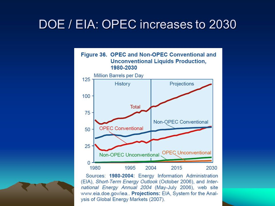 DOE / EIA: OPEC increases to 2030