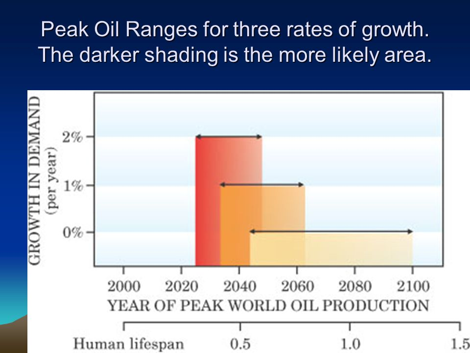 Peak Oil Ranges for three rates of growth. The darker shading is the more likely area.