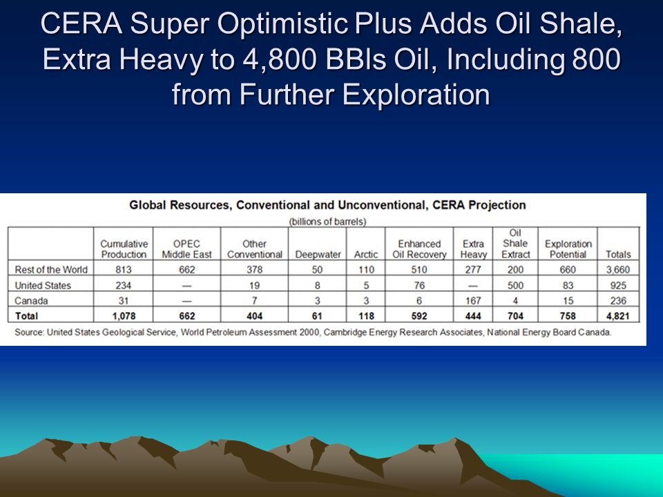CERA Super Optimistic Plus Adds Oil Shale, Extra Heavy to 4,800 BBls Oil, Including 800 from Further Exploration
