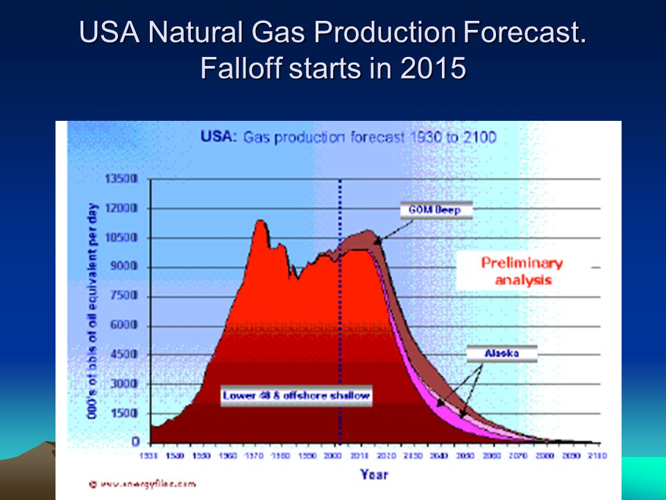 USA Natural Gas Production Forecast. Falloff starts in 2015