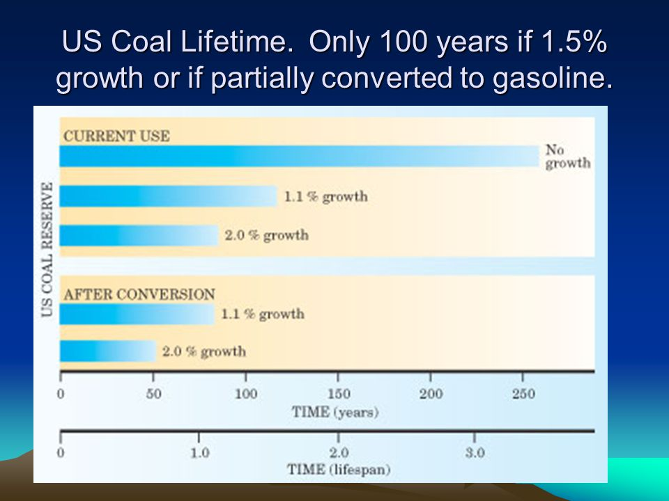 US Coal Lifetime. Only 100 years if 1.5% growth or if partially converted to gasoline.