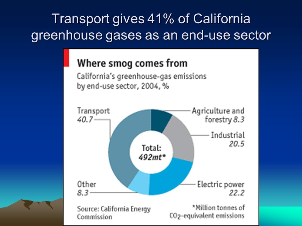 Transport gives 41% of California greenhouse gases as an end-use sector