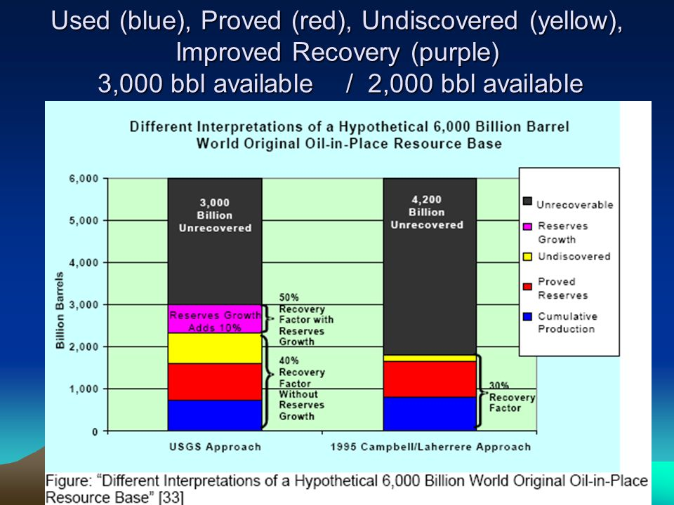Used (blue), Proved (red), Undiscovered (yellow), Improved Recovery (purple) 3,000 bbl available / 2,000 bbl available
