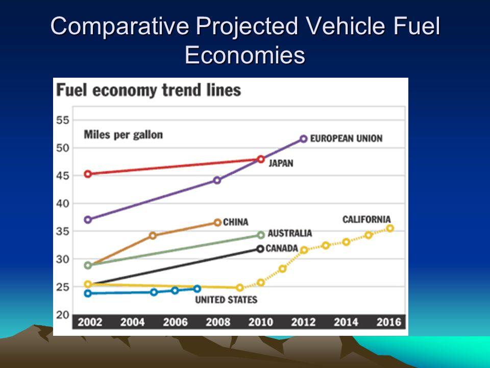 Comparative Projected Vehicle Fuel Economies