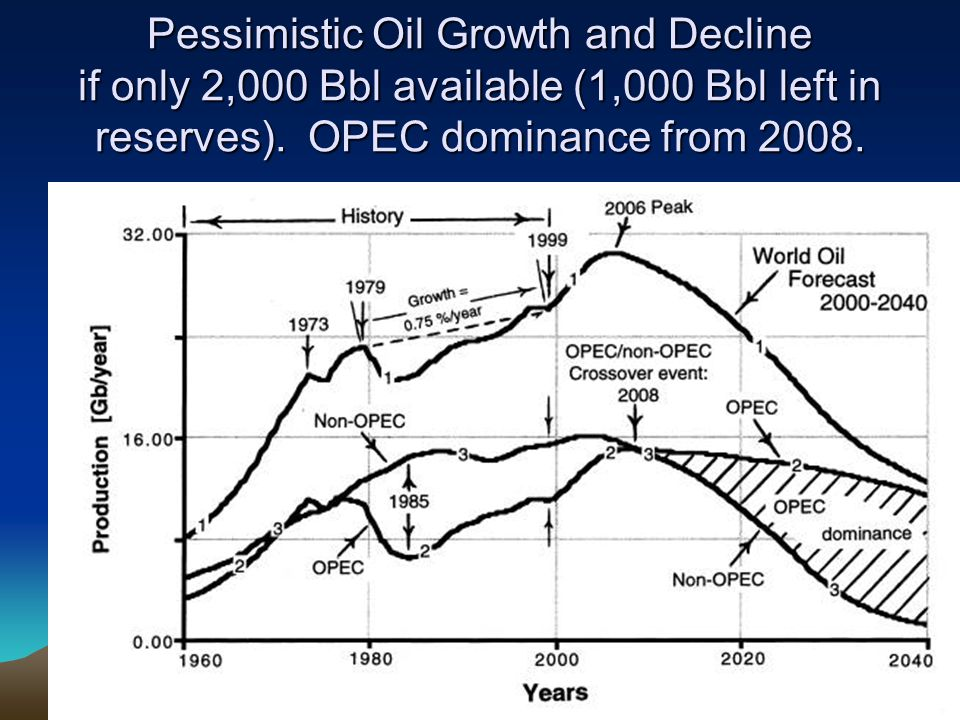 World Proven Oil Reserves by Region (2003): Total 1,150 BBls, 31 BBls yearly usage.