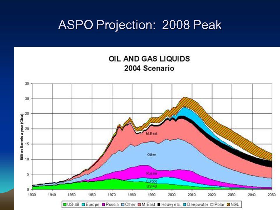 ASPO Projection: 2008 Peak