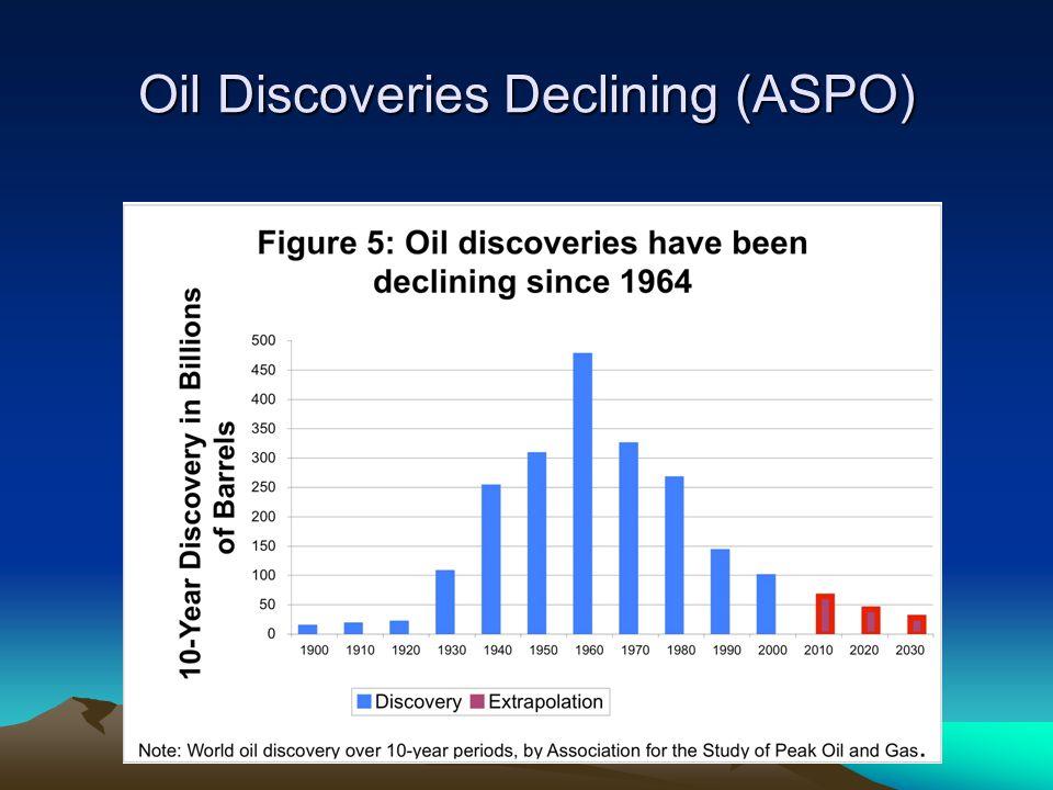 Oil Discoveries Declining (ASPO)