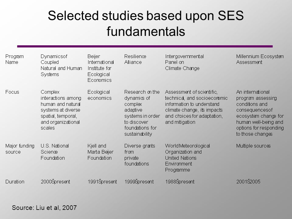 Selected studies based upon SES fundamentals Source: Liu et al, 2007