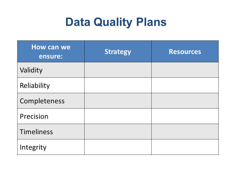 Data Quality Plans How can we ensure: StrategyResources Validity Reliability Completeness Precision Timeliness Integrity