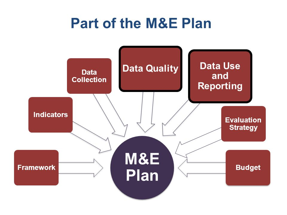 M&E Plan FrameworkIndicators Data Collection Data Quality Data Use and Reporting Evaluation Strategy Budget Part of the M&E Plan
