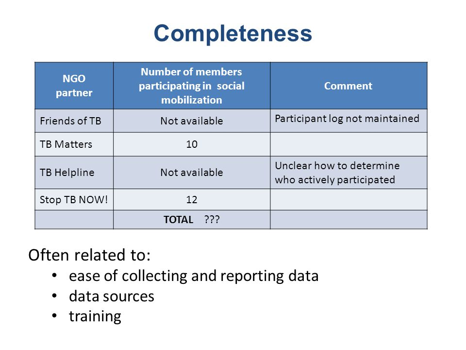 Completeness Often related to: ease of collecting and reporting data data sources training NGO partner Number of members participating in social mobilization Comment Friends of TBNot available Participant log not maintained TB Matters10 TB HelplineNot available Unclear how to determine who actively participated Stop TB NOW!12 TOTAL